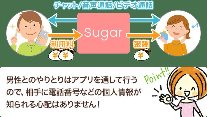 Sugar通話イメージ